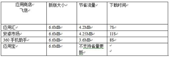 安卓應用商店省流量更新功能測評 三聯